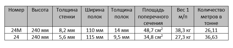 Сравнение 24 и 24 М
