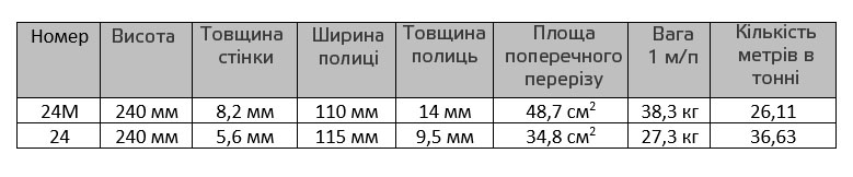 Сравнение двутавров