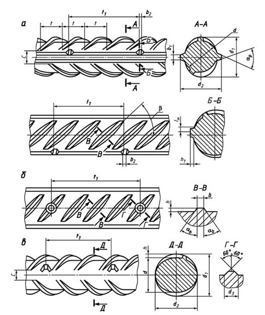 Классификация стальной арматуры