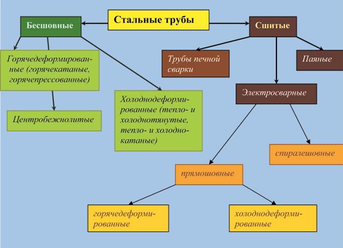 Классификация стальных труб — основные типы и виды1