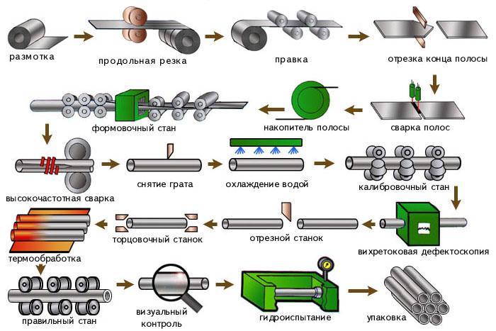 Классификация стальных труб — основные типы и виды3