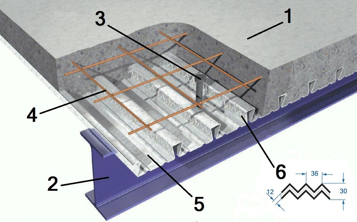 Применение профнастила для устройства несъемной опалубки несущих перекрытий