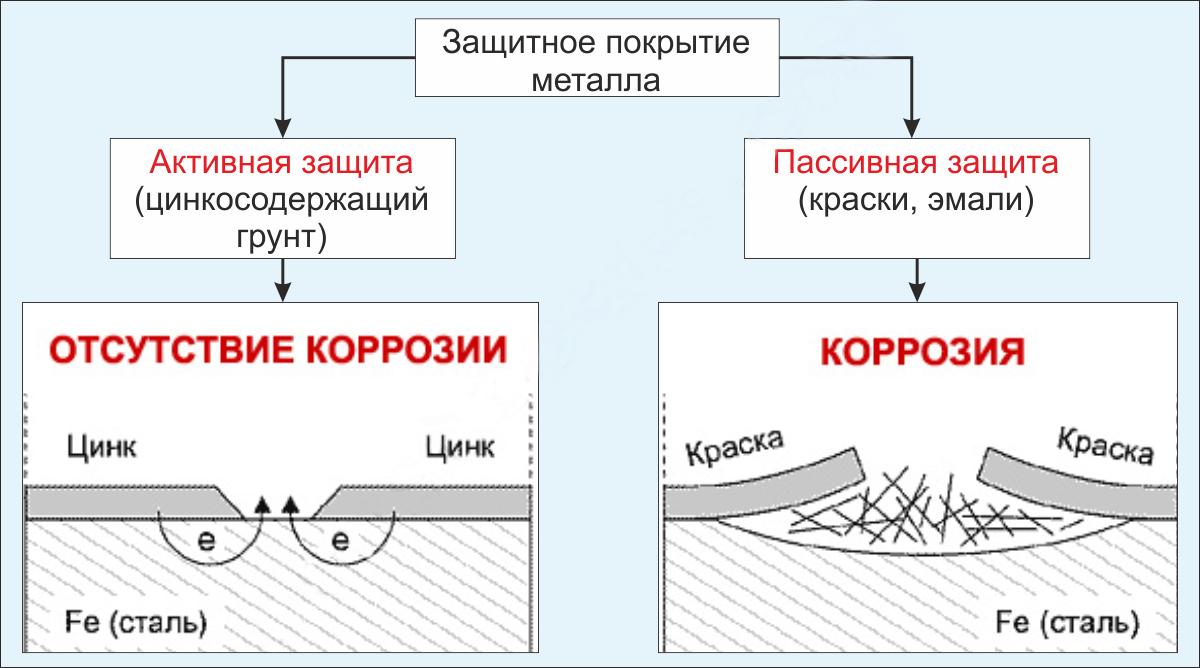 Способы защиты соединений профилированных листов от коррозии 1
